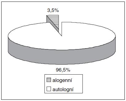 Podíl autologních odběrů plné krve na celkovém počtu odběrů plné krve v roce 2011