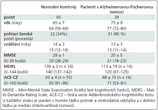 Sociodemografické charakteristiky a kognitivní funkce u normálních kontrolních jedinců a pacientů s Alzheimerovou-Fischerovou nemocí.