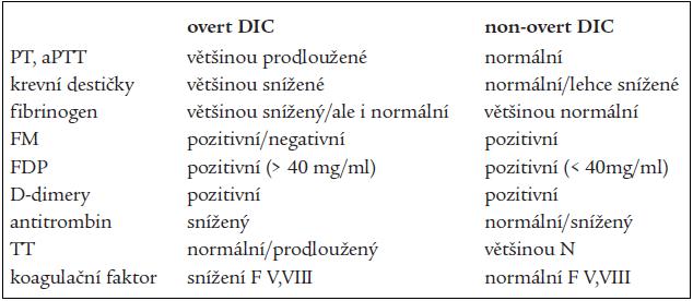 Diagnostika DIC [30].