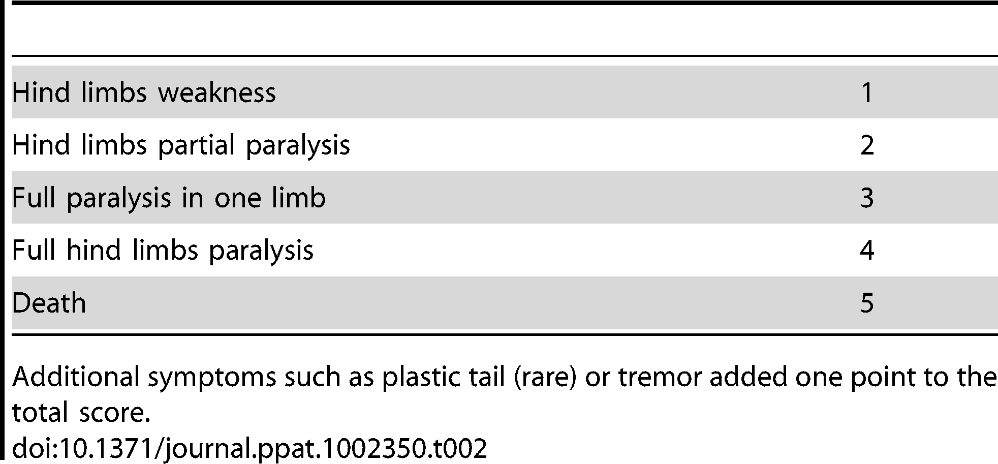 Score of disease severity by clinical signs.