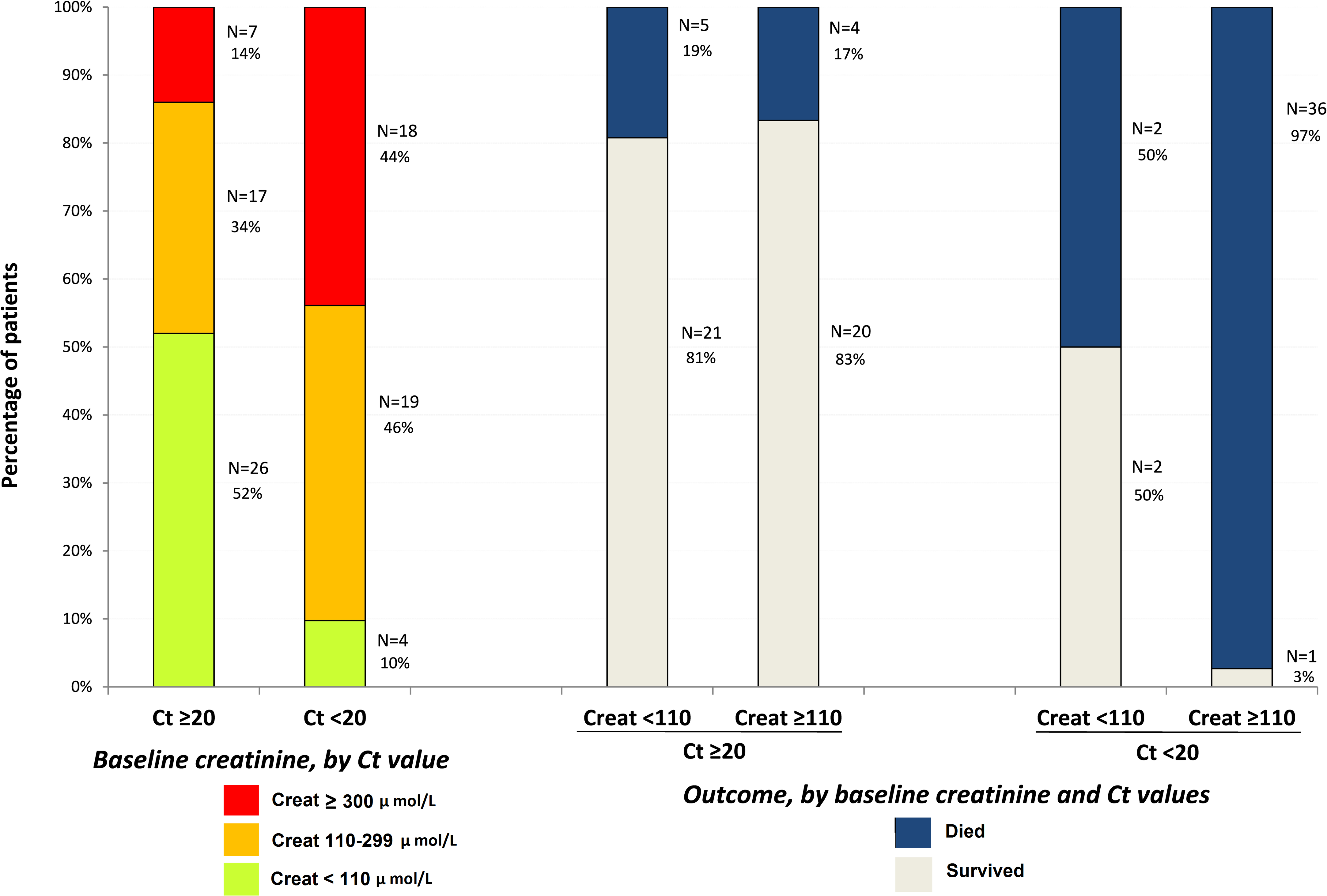 JIKI trial: baseline serum creatinine in adolescents and adults and outcomes according to baseline values.