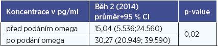 Koncentrace IFN-γ podle podle stavu podání preparátu (běh 2, rok 2014).