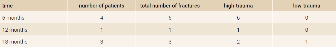 The number of new onset fractures in the study group in each time period