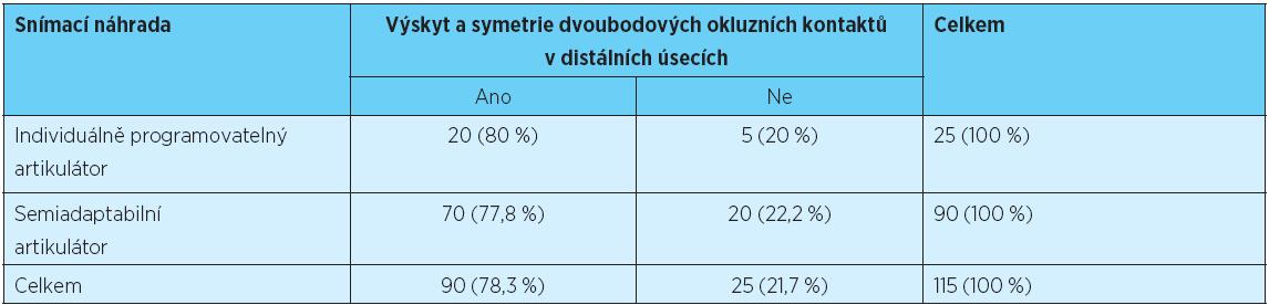 Posouzení závislosti mezi typem artikulátoru a výskytem a symetrií tříbodových okluzních kontaktů v distálních úsecích celkových snímacích náhrad
