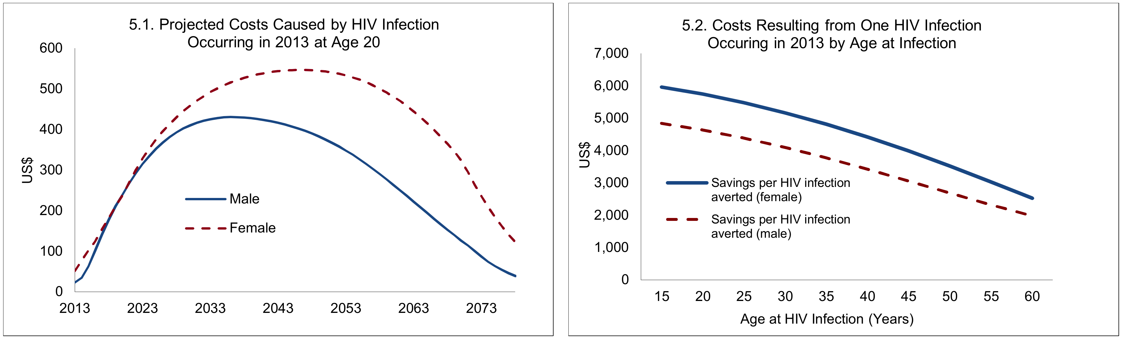 Projected costs caused by one new HIV infection, 2013.
