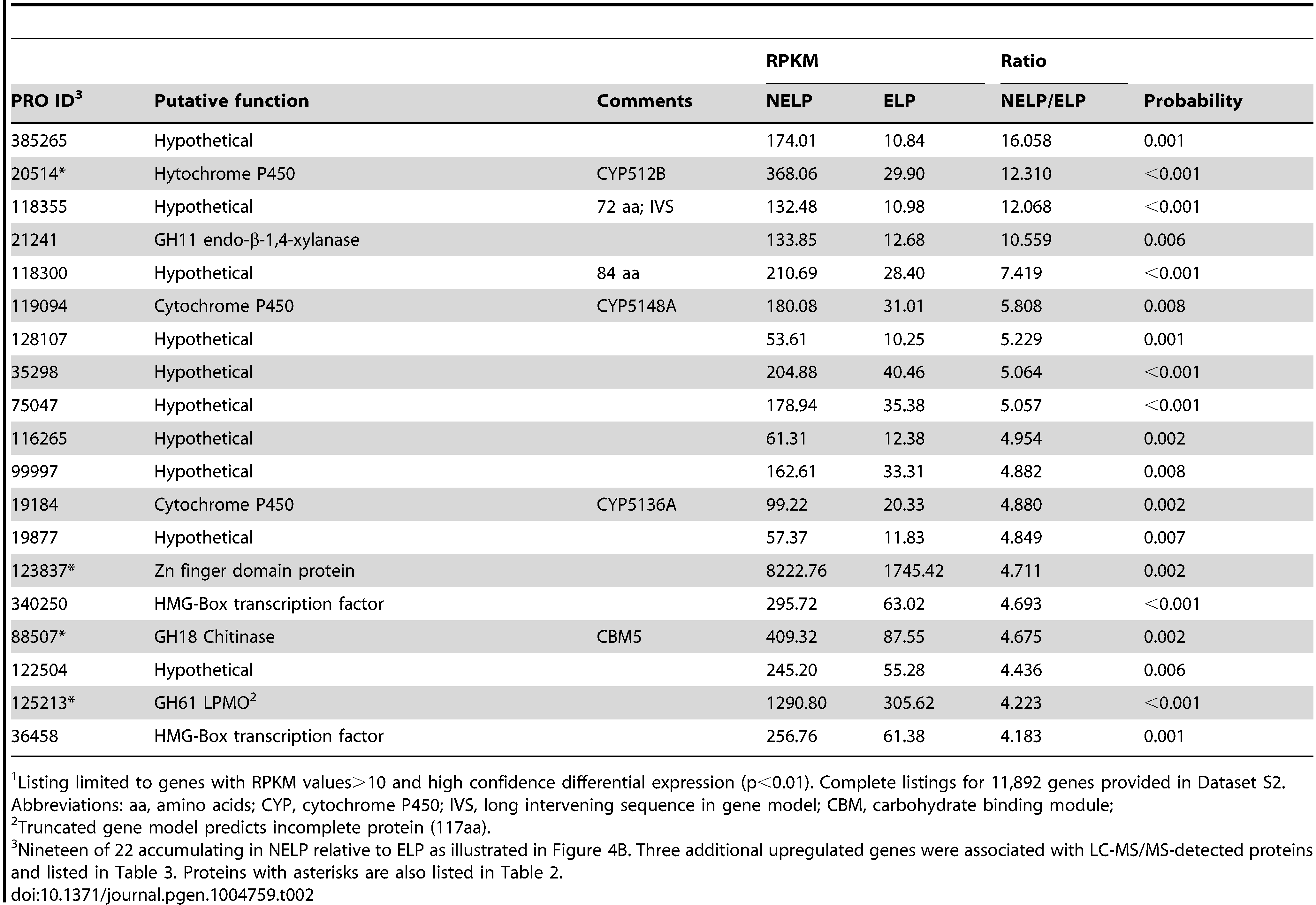 """Transcripts accumulating>4-fold in non-extracted loblolly pine wood (NELP) relative to extracted loblolly pine wood (ELP).<em class=""""ref"""">1</em>"""