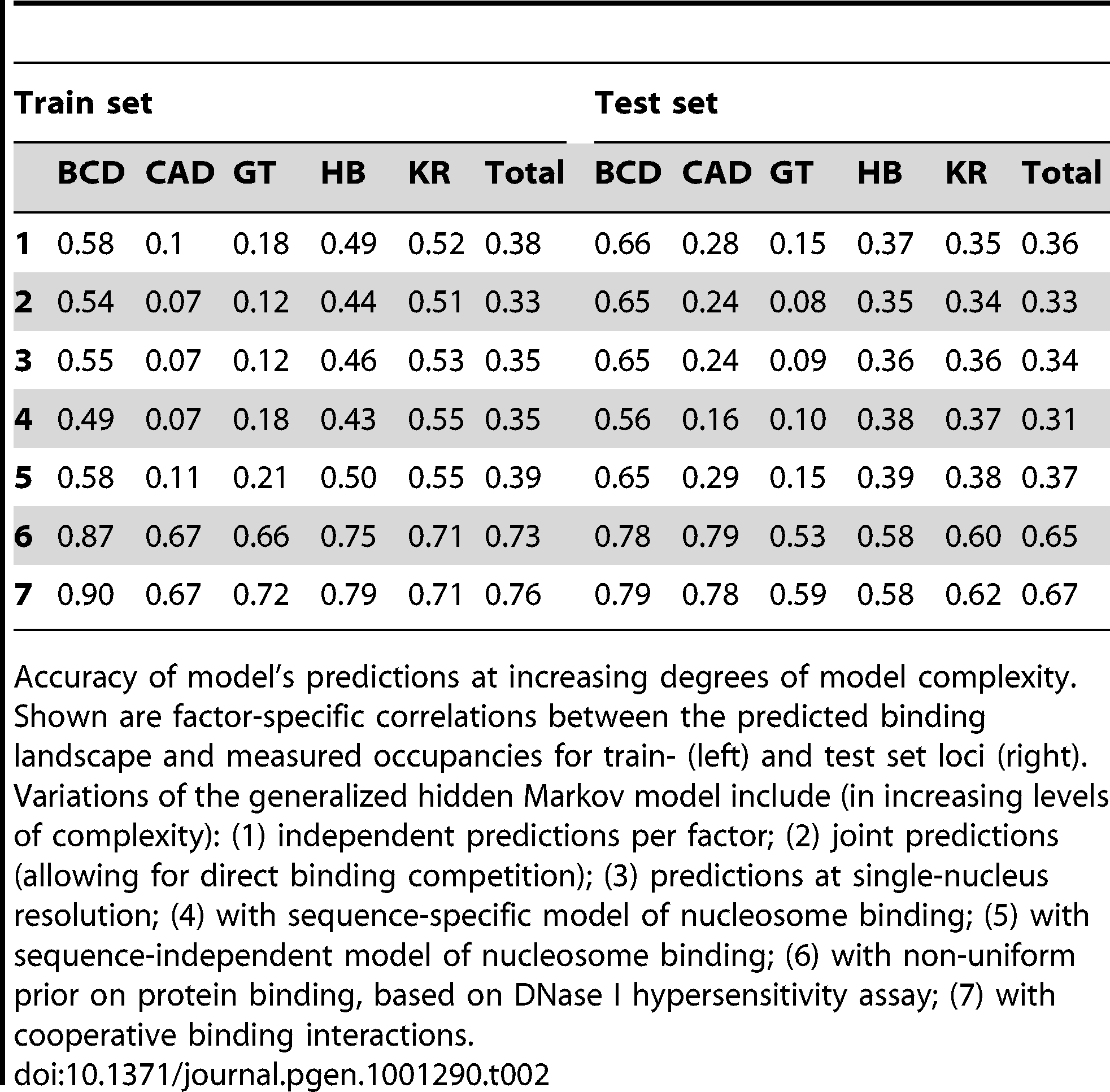 Factor-specific accuracy at increasing degrees of model complexity.