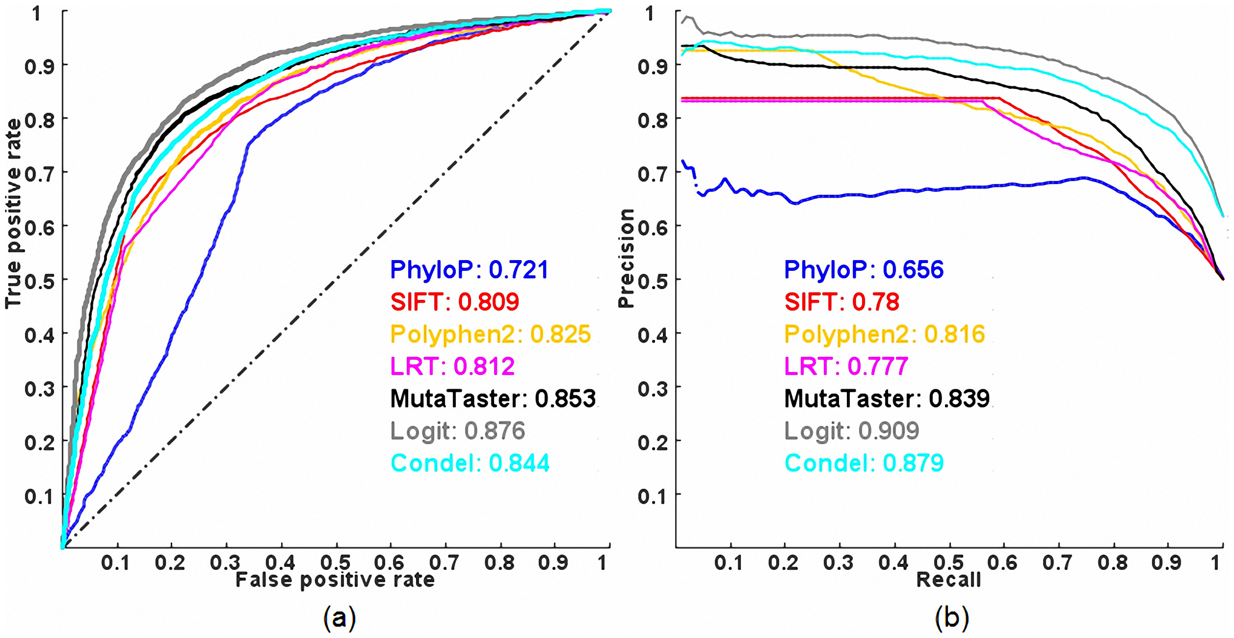 ROC and PR curves of prediction methods evaluated on the ExoVar dataset using a 10-fold cross-validation.