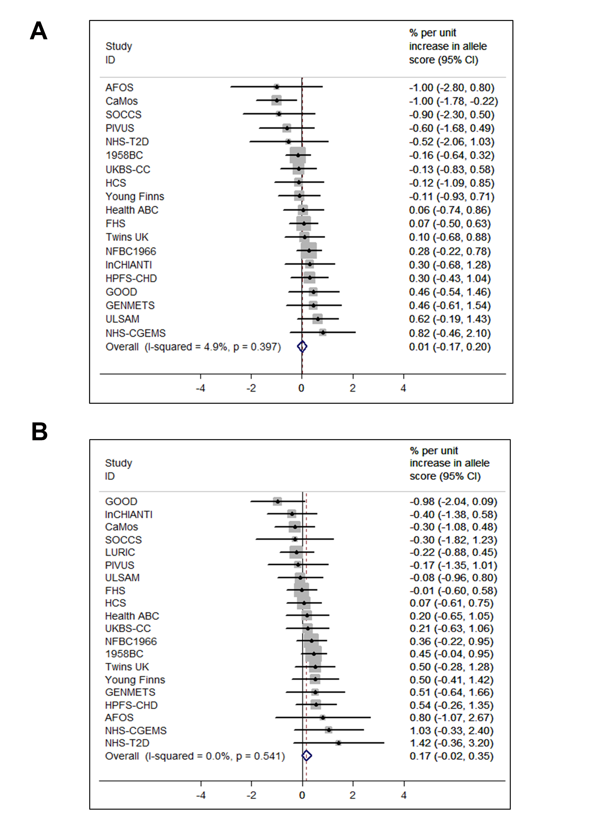 Meta-analysis of the synthesis allele score association with BMI (A) (<i>n</i>=36,553) and the metabolism allele score association with BMI (B) (<i>n</i>=40,367).