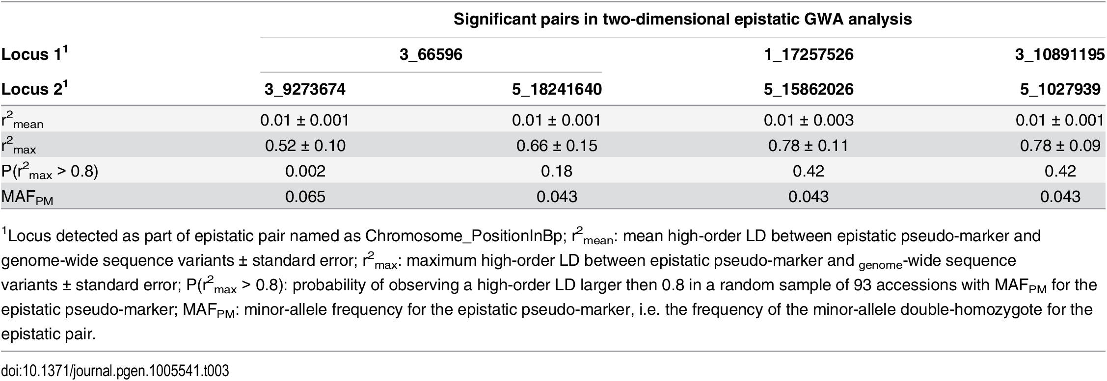 "Estimation of the risk that epistatic pairs identified in the GWA analysis are due to high-order LD to unobserved functional variants (""apparent epistasis"")."