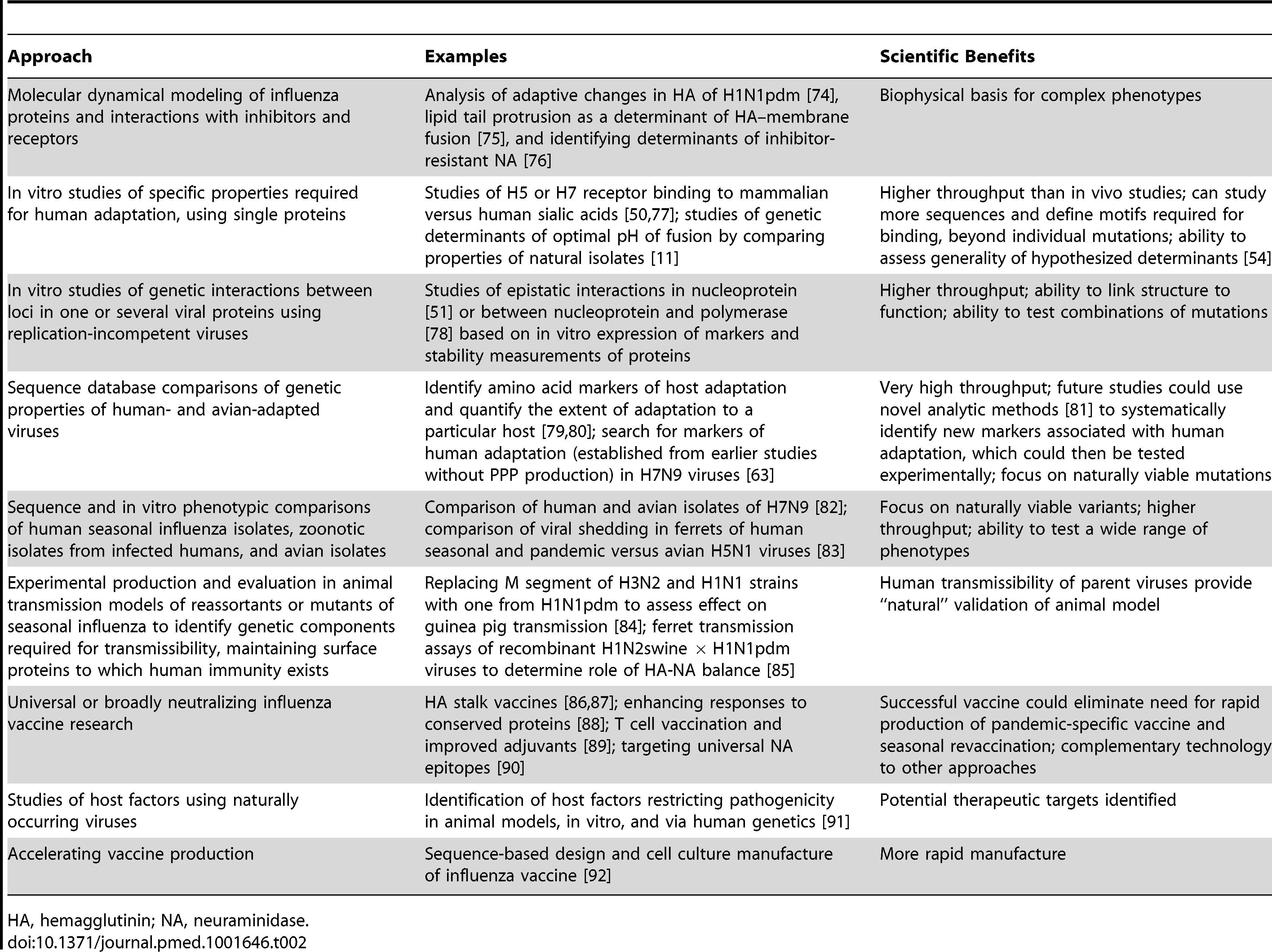 Safer approaches to studying human adaptation of influenza A viruses, and more generally to improving vaccines and therapeutics.