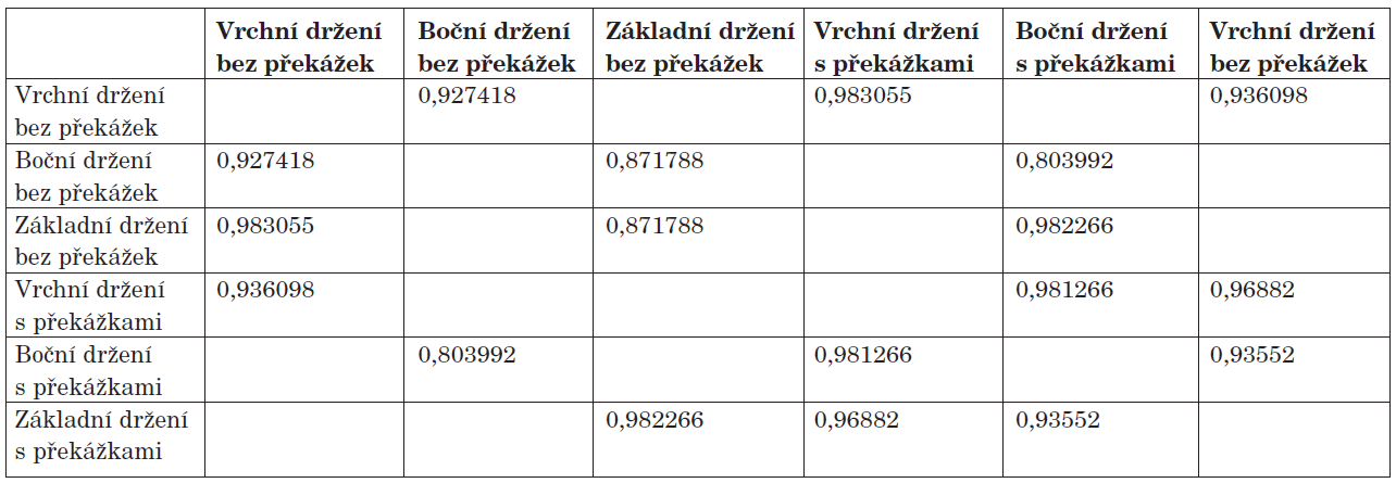 Proband č. 1 - Pearsonův korelační koeficient na hladině významnosti 0,95.