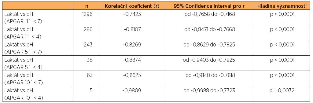 Korelace pH a laktátu v podskupinách s nízkým Apgar skóre