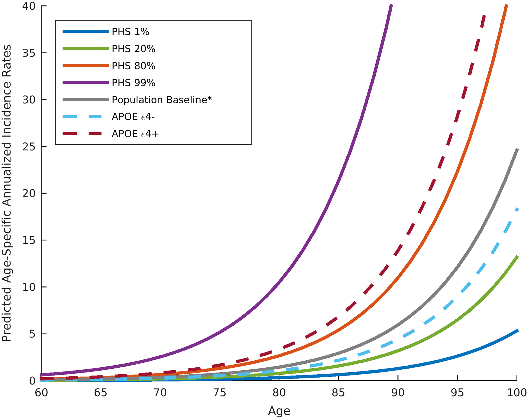 Annualized incidence rates showing the instantaneous hazard as a function of polygenic hazard score percentile and age.