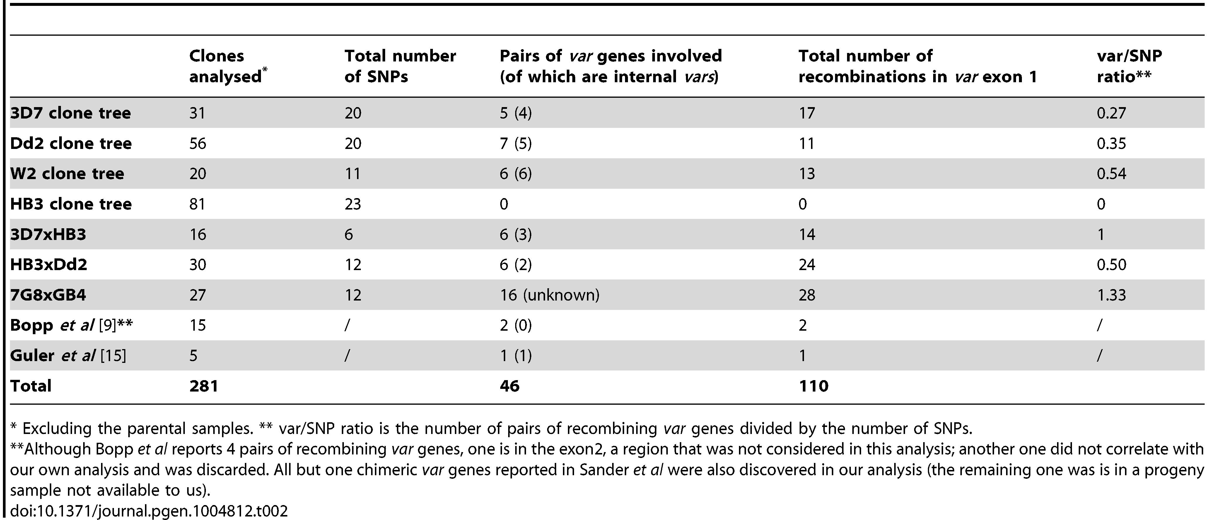 Summary of <i>var</i> gene exon 1 recombinations.