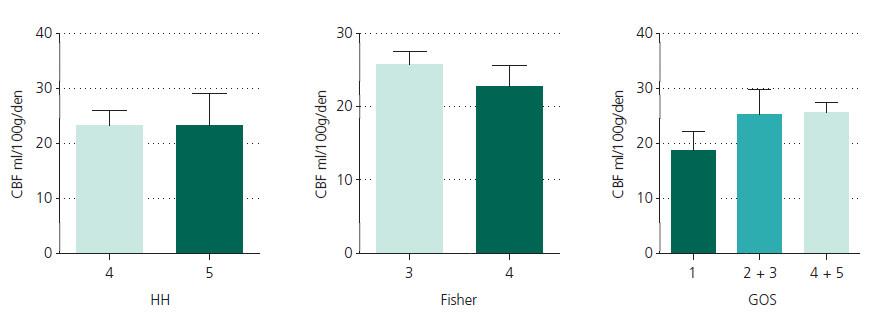 Průměrné hodnoty průtoku krve mozkem ve vztahu k HH grade, Fisher a GOS. Statisticky významná korelace nebyla nalezena ve všech srovnávaných parametrech.