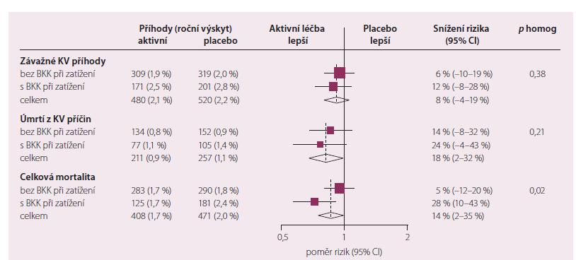 Účinky randomizovaného použití fi xní kombinační léčby perindopril-indapamid s/bez vstupního užívání BKK na závažné KV příhody a úmrtí ve studii ADVANCE.