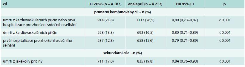 Výsledky studie PARADIGM-HF. Primární a sekundární cíle