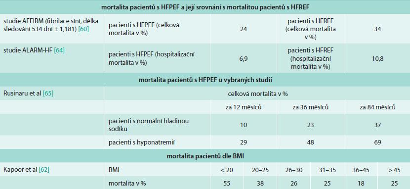 Morbidita a mortalita pacientů s HFPEF dle rizikových faktorů nebo ve srovnání s pacienty s HFREF