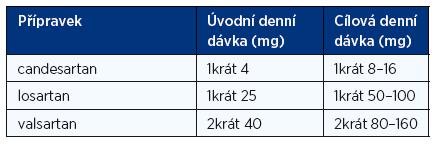 Doporučené denní dávky blokátorů receptorů AT pro angiotenzin II (ARB) při léčbě chronického srdečního selhání (1, 2)