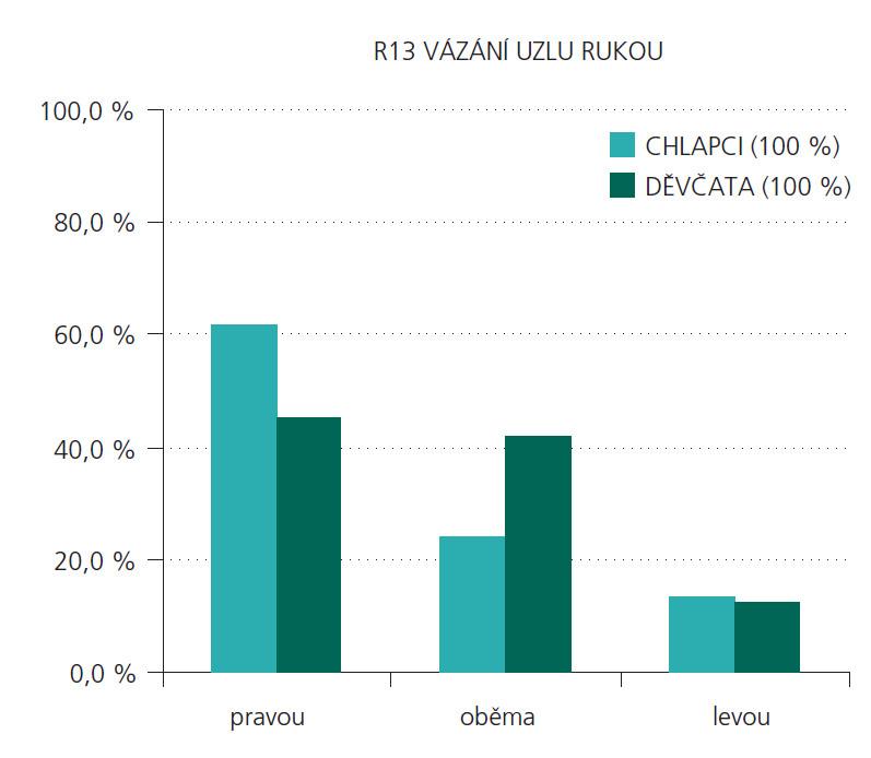 """Porovnání distribučních rozložení odpovědí na otázku R13 mezi chlapci a děvčaty. V kroužcích jsou uvedeny statisticky signifikantně rozlišitelné skupiny (chí- kvadrát = 7,951; p = 0,019; v kategorii """"pravou"""" chlapci > děvčata; v kategorii ,,oběma"""" děvčata > chlapci)."""