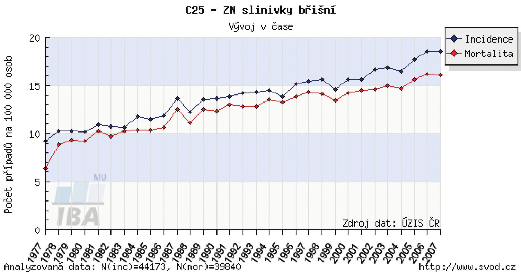 Incidence karcinomu pankreatu (dle údajů NOR ČR z roku 2007 – www.svod.cz)