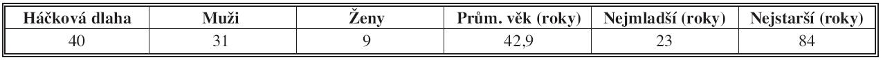 Charakteristika hlavního souboru Tab.1: Main group characteristic
