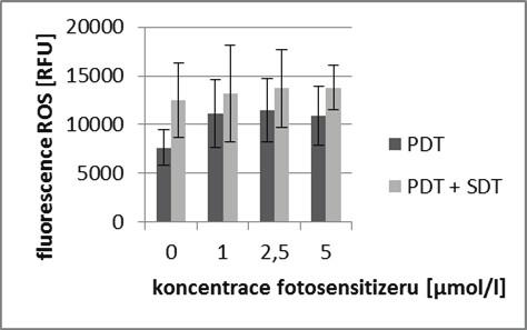 Hodnoty fluorescence ROS při různých koncentracích fotosensitizeru ZnTPPS<sub>4</sub> v kombinaci s viditelným světlem vlnové délky 414 nm o celkové dávce ozáření 25 J/cm<sup>2</sup> a v kombinaci s (světle šedé sloupce) nebo bez (tmavě šedé sloupce) aplikace terapeutického ultrazvuku na buňkách MCF7 naměřené ihned po terapii. Znázorněná data reprezentují průměrné hodnoty a směrodatné odchylky ze tří nezávislých měření.