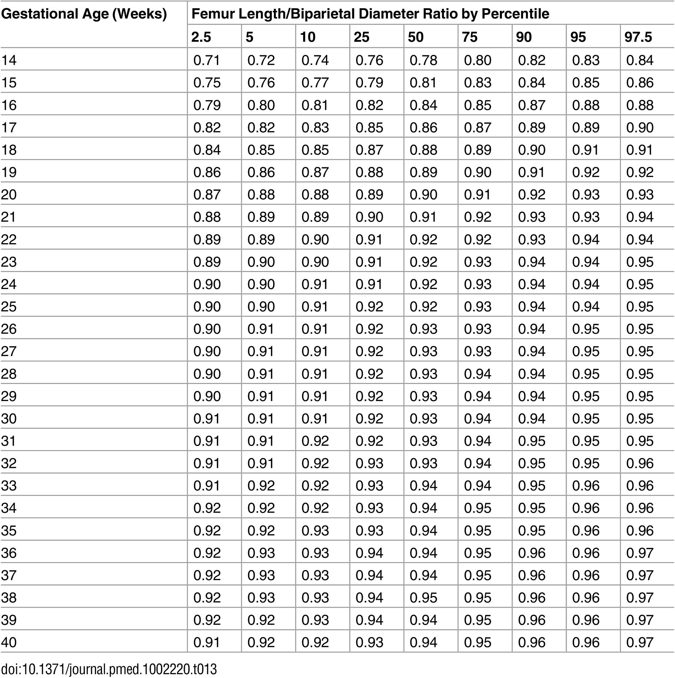 Growth chart for fetal femur length/biparietal diameter.