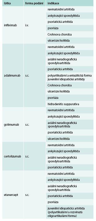 Přehled inhibitorů TNF registrovaných v České republice a jejich indikací