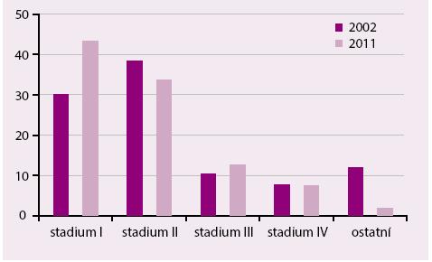 Procentuální zastoupení nádorových stadií na celkové incidenci v roce 2002 a 2011