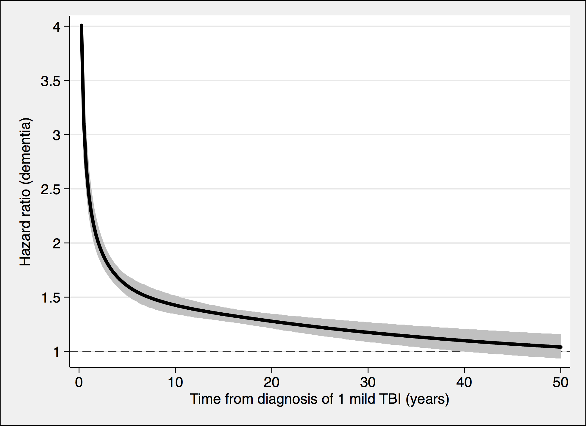 The risk of a dementia diagnosis in individuals with only one mild TBI (<i>n</i> = 108,463) and corresponding controls (<i>n</i> = 216,077), during follow-up.
