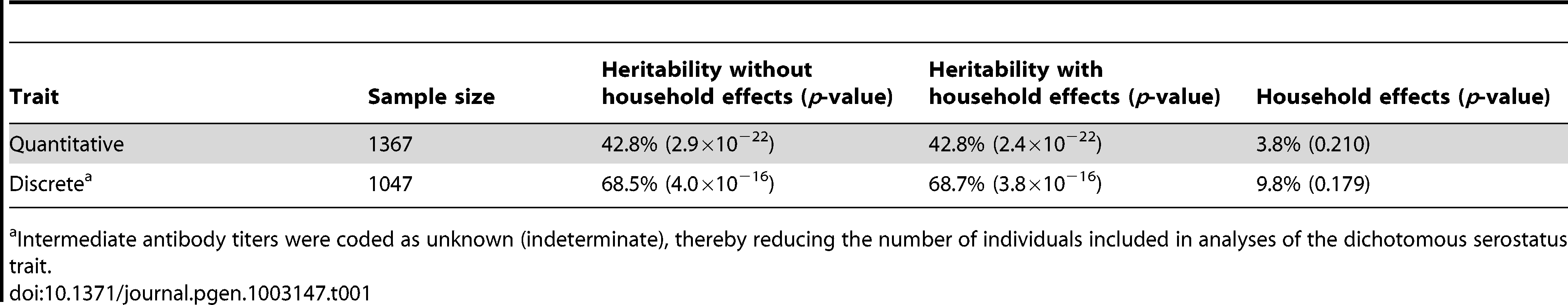 Heritability estimates of EBNA-1 quantitative antibody and discrete serostatus traits, with and without household effects.