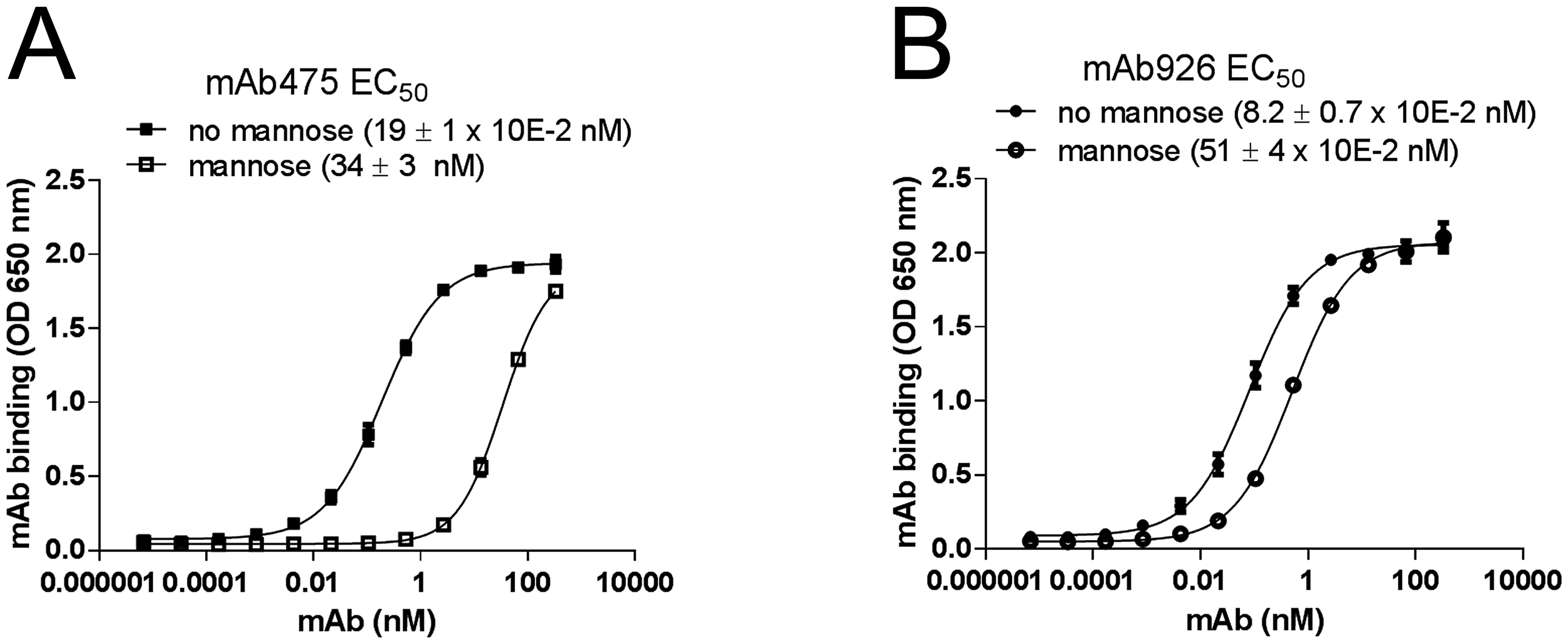 Effect of mannose on antibody binding.
