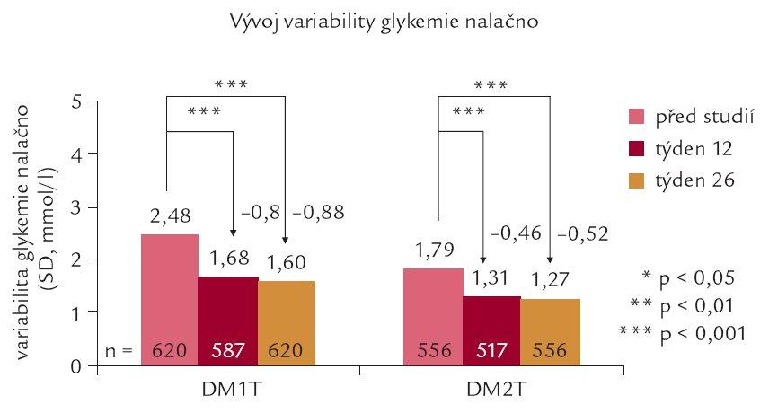 Vývoj variability glykemie nalačno (vyjádřené jako průměr směrodatných odchylek glykemie nalačno u každého nemocného získaných ze 6 měření glykemie před každou návštěvou) v průběhu studie u nemocných s DM1T a DM2T.