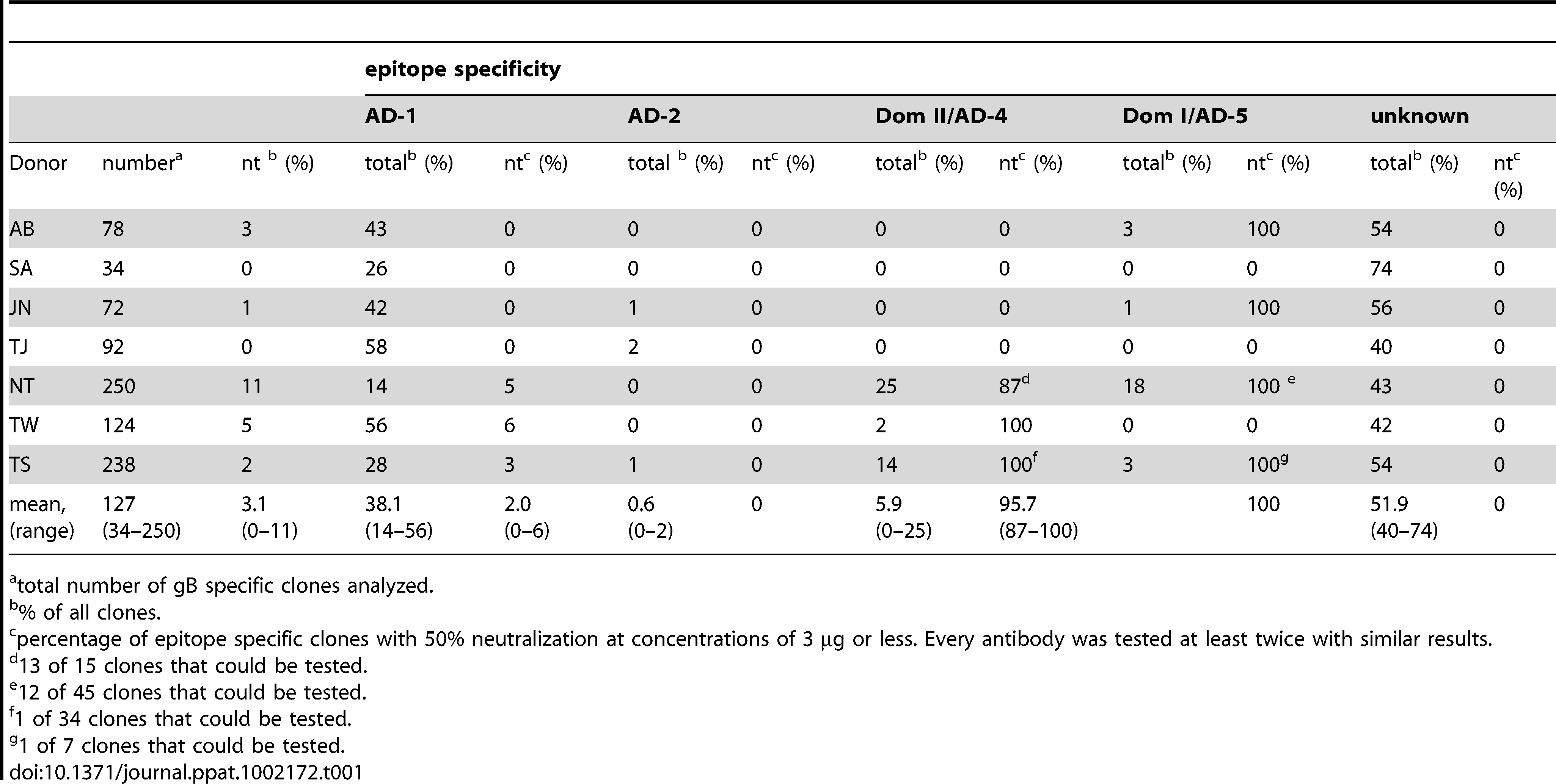 Epitope specificity and neutralizing activity of IgG HCMV-gB specific antibodies.