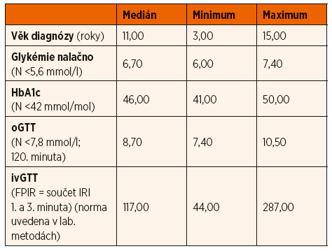 Hodnoty sledovaných parametrů v době stanovení diagnózy u pacientů s glukokinázovým diabetem.