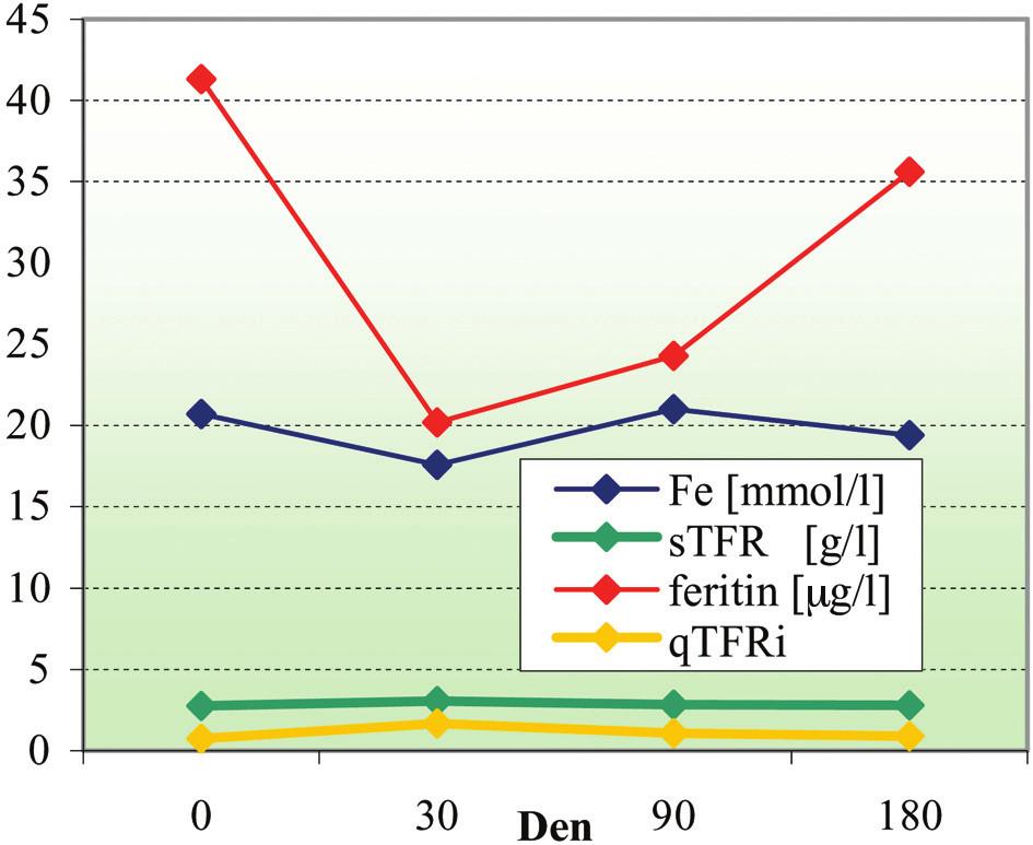 Vývoj parametrů metabolismu Fe po dvojité erytrocytaferéze.  Legenda: Fe: plazmatické železo, sTfR: solubilní transferinový receptor, qTfRi: index sTfR