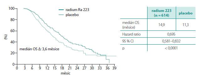 Celkové přežití vestudii ALSYMCA (podle 34) Graph 4. Overall survival in ALSYMCA study (34)