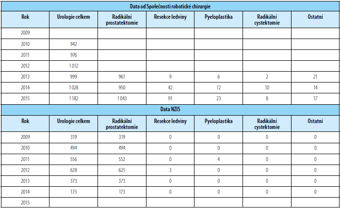 Srovnání dat o robotické chirurgii získaných od NZIS (vychází z tabulky 1) a od České společnosti robotické chirurgie Tab. 2. Comparison of data about robotic surgical procedures gained from National Health Information System (source of data are in table 1) and Czech Society of Robotic Surgery