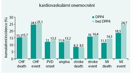 Kumulativní 20letá incidence kardiovaskulárních komplikací při léčbě DPP4 inhibitory