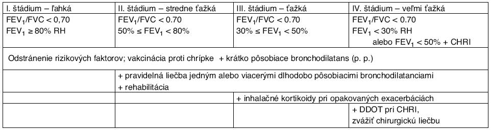 Liečba stabilizovanej CHOCHP podľa štádia ochorenia