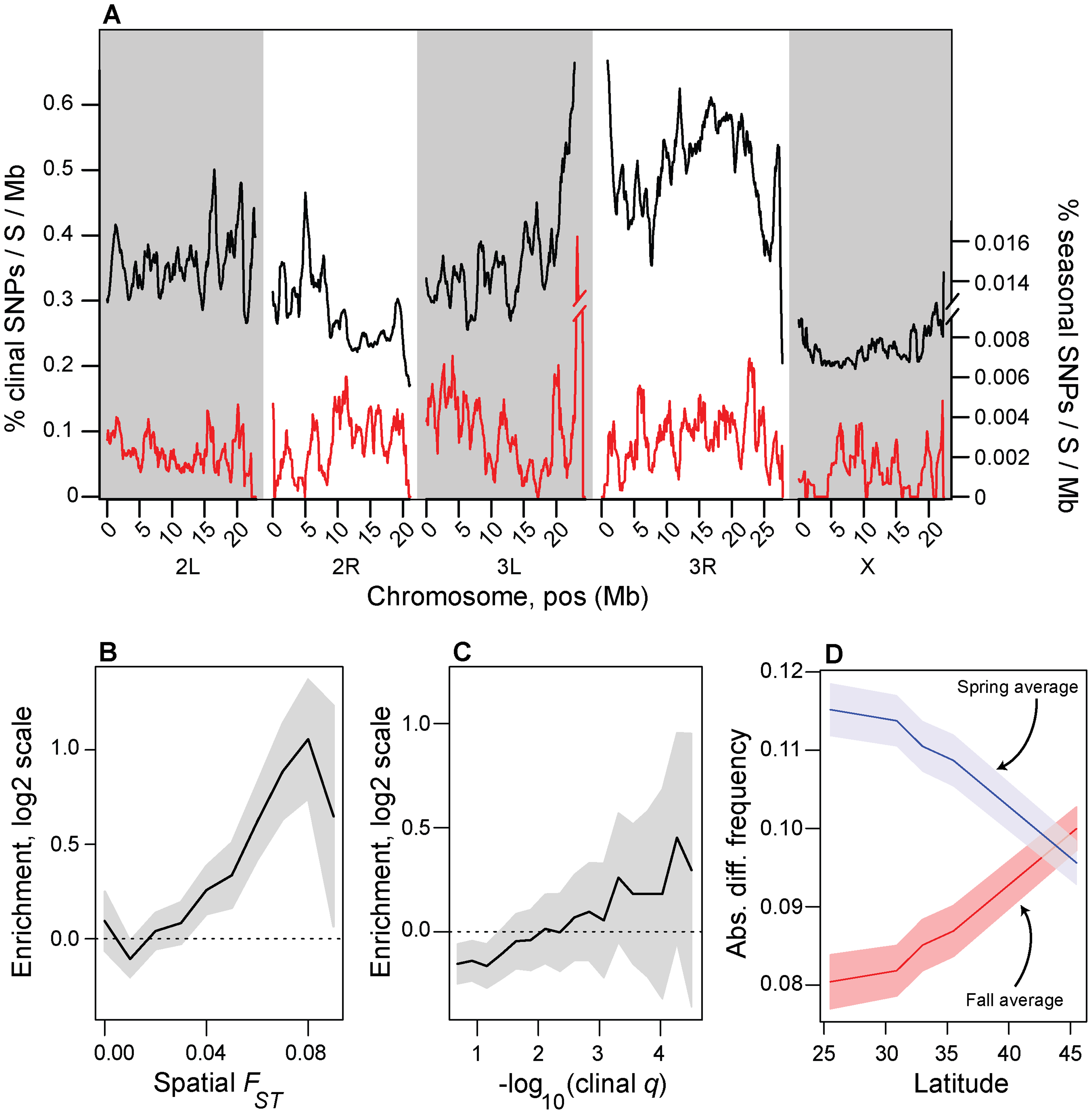 Spatial and temporal variation in allele frequencies.