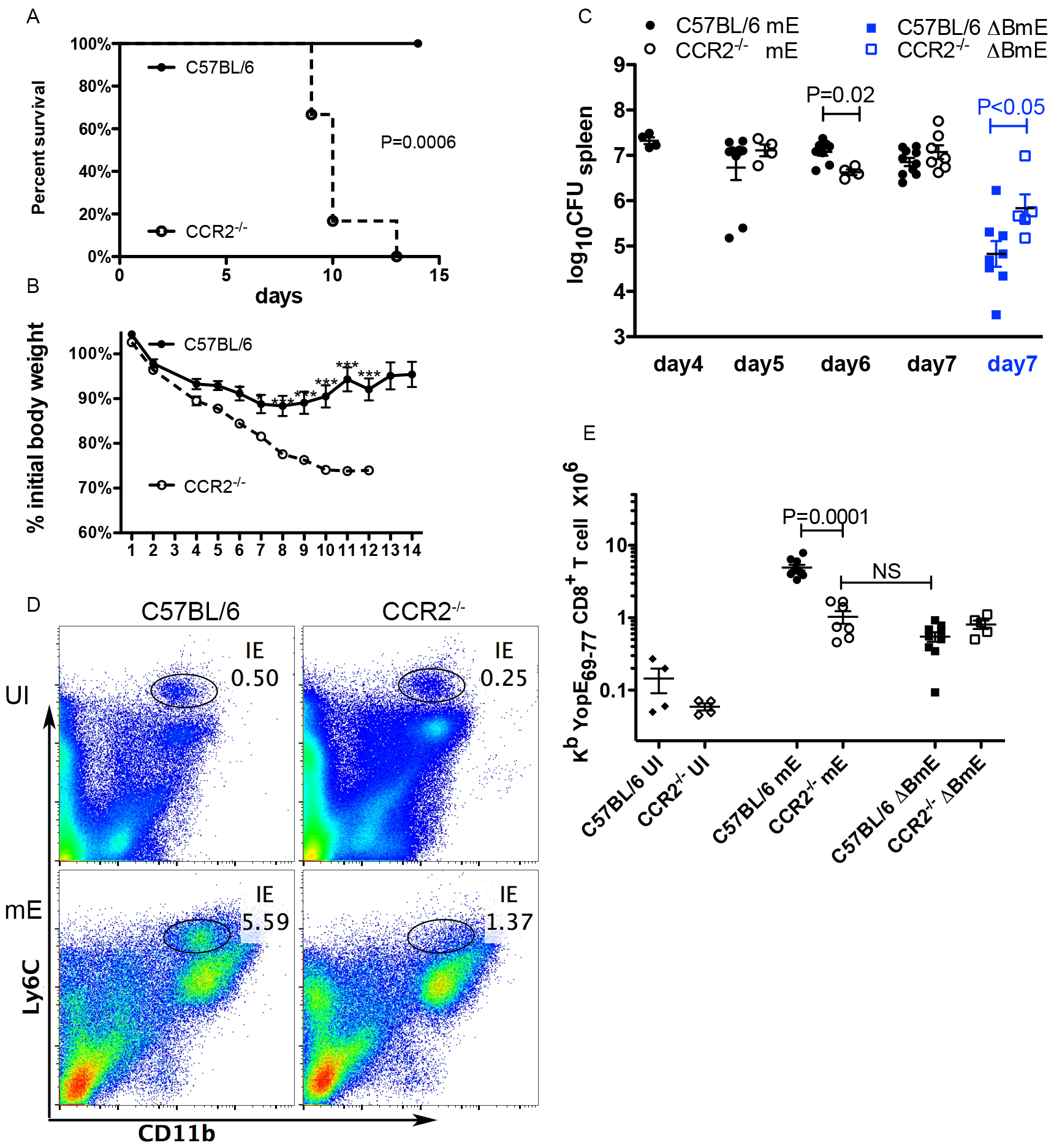 CCR2 is required for host survival and the large translocation-dependent ET cell response.