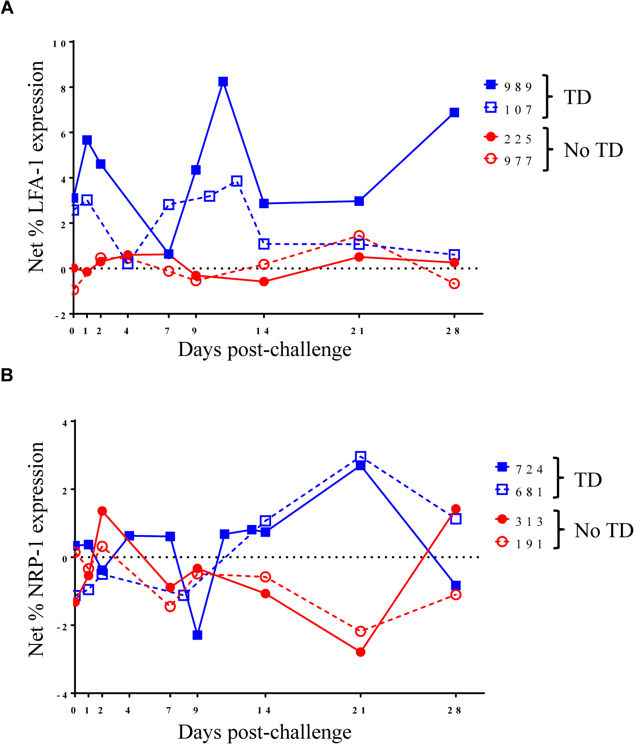 Kinetics of S. Typhi-specific modulation of LFA-1 and NRP-1 expression on circulating T<sub>reg</sub> following challenge.
