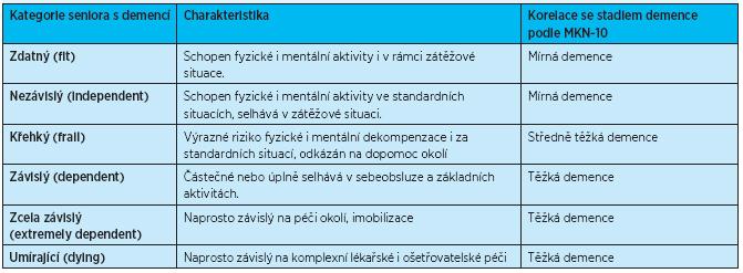 Geriatrický funkční staging pacientů s demencí a jejich korelace s tíží demence podle MKN-10 (zpracováno podle <sup>(21)</sup>)