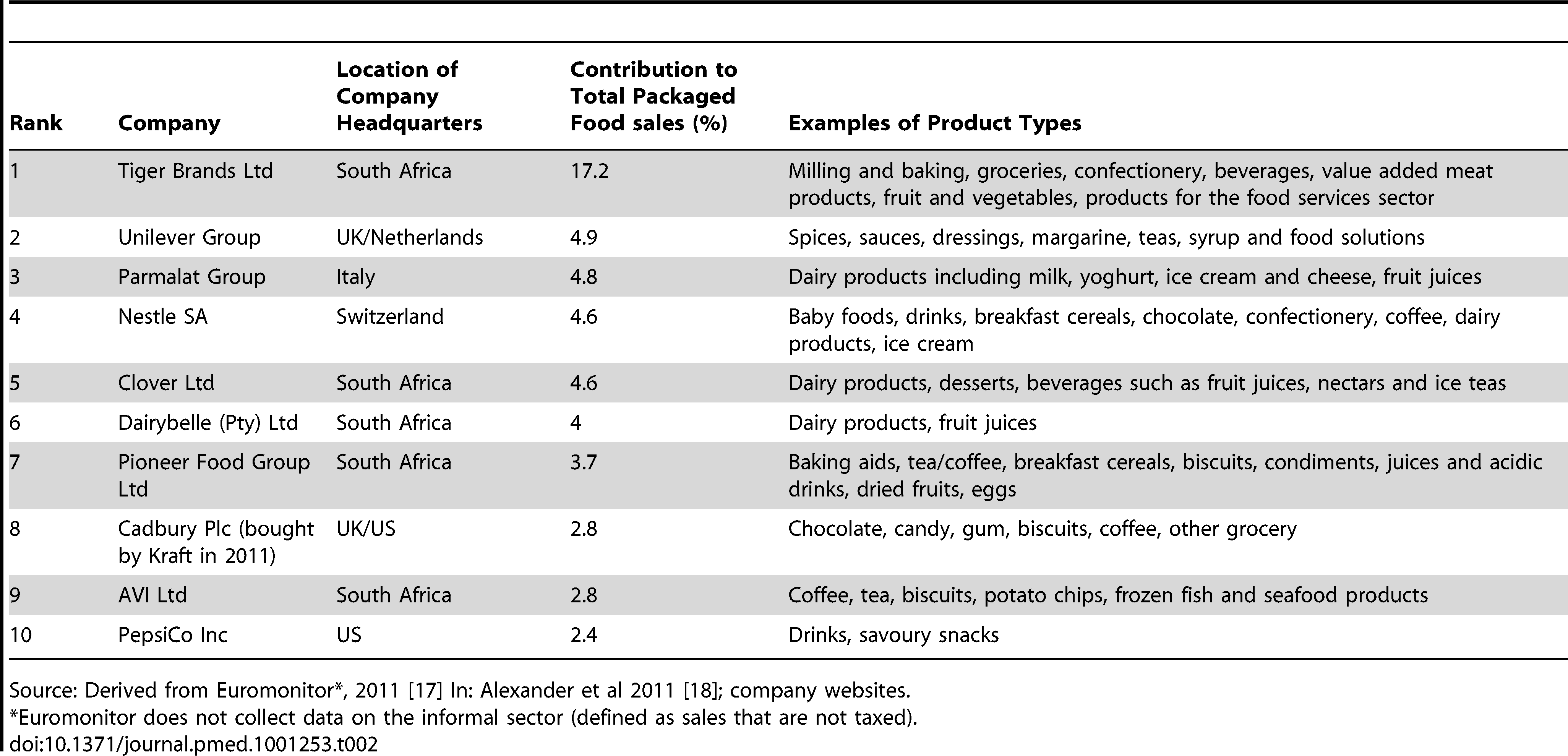 Packaged Food Company Shares in South Africa, 2009.