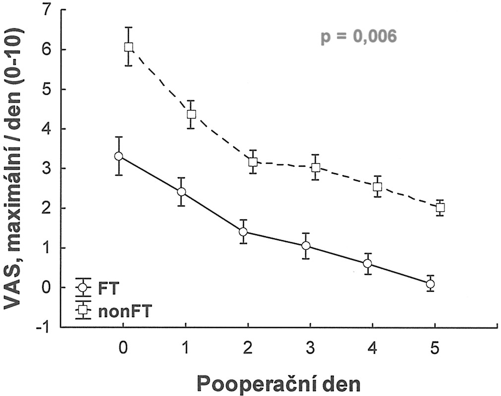 Hodnocení maximální pooperační bolesti pomocí VAS (vizuální analogová škála, 0–10 bodů, 0 = žádná bolest, 10 = maximální bolest) Graph 2. Assessment of the maximum postoperatove pain using VAS (visual analogue scale, 0–10 points, 0 = no paine, 10 = maximum pain) Maximální denní hodnota ve dnech 0–5 po operaci (D0–D5)