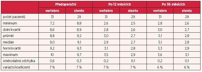 Vybrané výběrové charakteristiky parametru VAS pro pacienty, kteří podstoupili vertebroplastiku (vertebro), resp. stentoplastiku (stento)