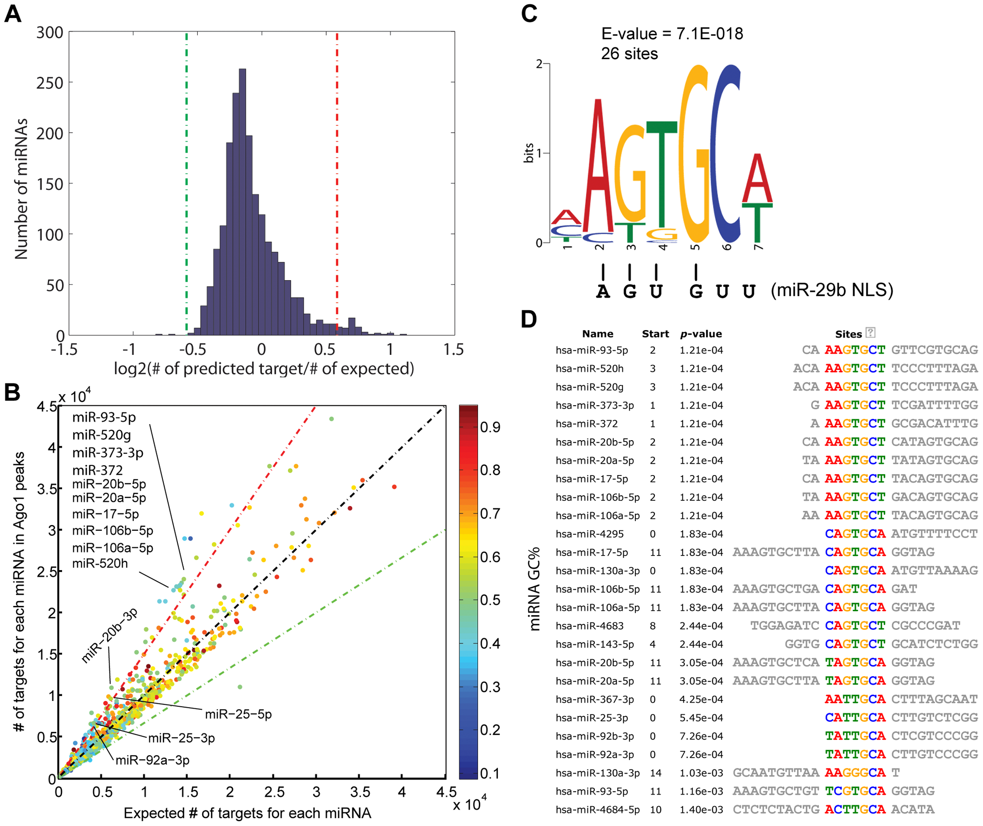 Ago1-bound sequences contain potential miRNA target sites.